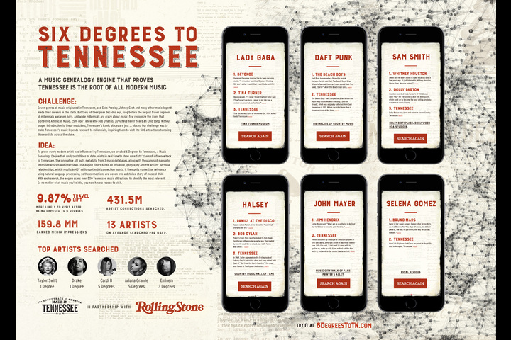 Six Degrees to Tennessee - - The State of Tennessee