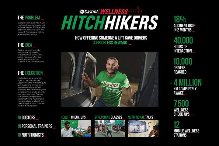 Castrol Wellness Hitchhikers - Castrol - Castrol