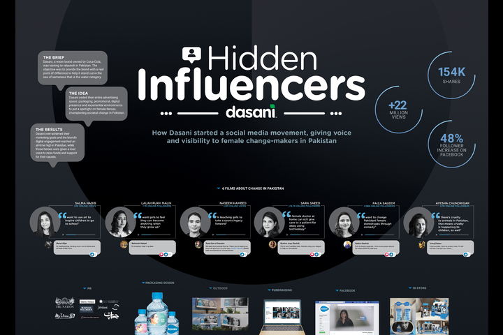 Dasani Hidden Influencers - Dasani - Dasani