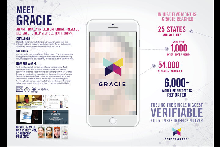 Gracie AI - Organization that fights the Commercial Sexual Exploitation of Children (CSEC) - Street Grace