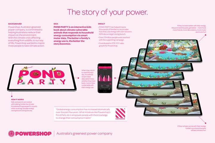 The Story Of Your Power - An interactive kids book co-written by your home energy use. - Electricity - Powershop