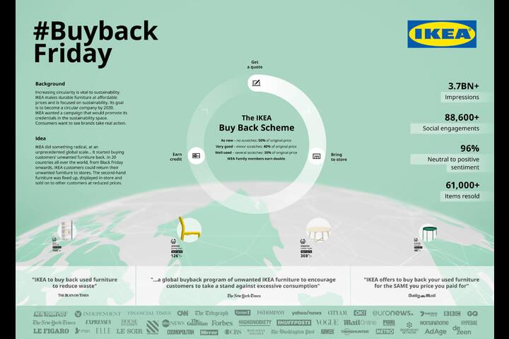 Buy Back Friday - IKEA - IKEA