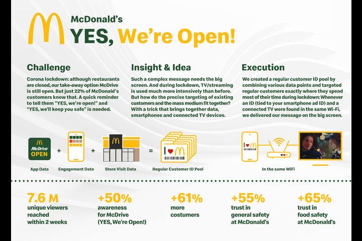 YES, We're Open! - McDonald's - McDrive