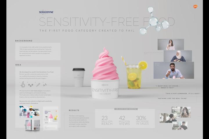 Sensitivity-Free Food - Sensodyne Rapid Action - GSK SENSODYNE